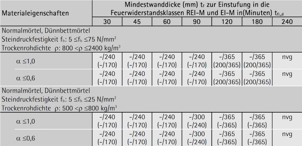Ziegelmauerwerk – Gruppe 1: Kriterien REI-M und EI-M