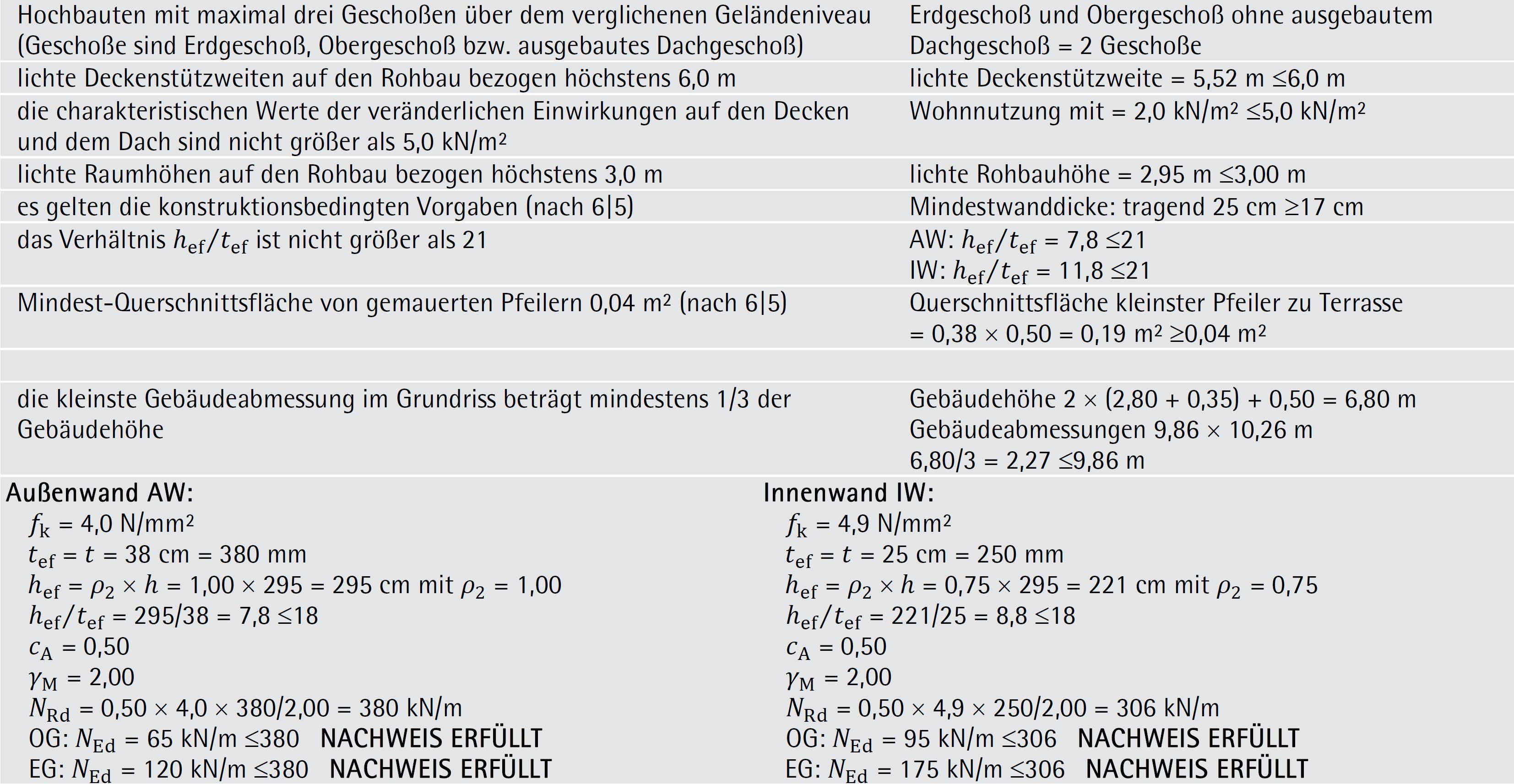 Beispiel 6-02: vereinfachter vertikaler Bemessungsnachweis – ÖNORM EN 1996-3 (Teil 2/2)