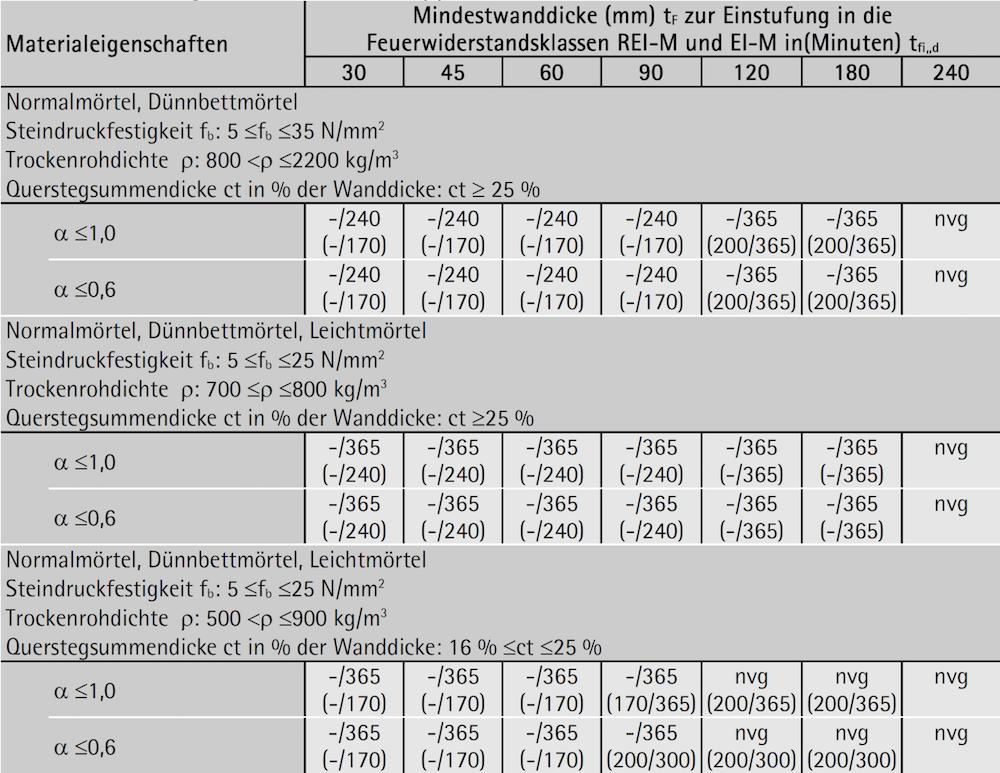 Ziegelmauerwerk – Gruppe 2: Kriterien REI-M und EI-M