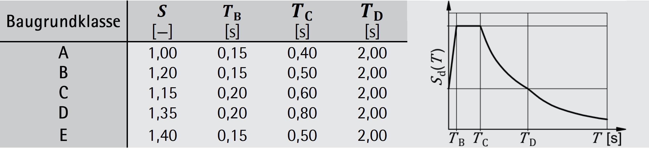 Parameterwerte zur Beschreibung des elastischen Antwortspektrums – ÖNORM EN 1998-1