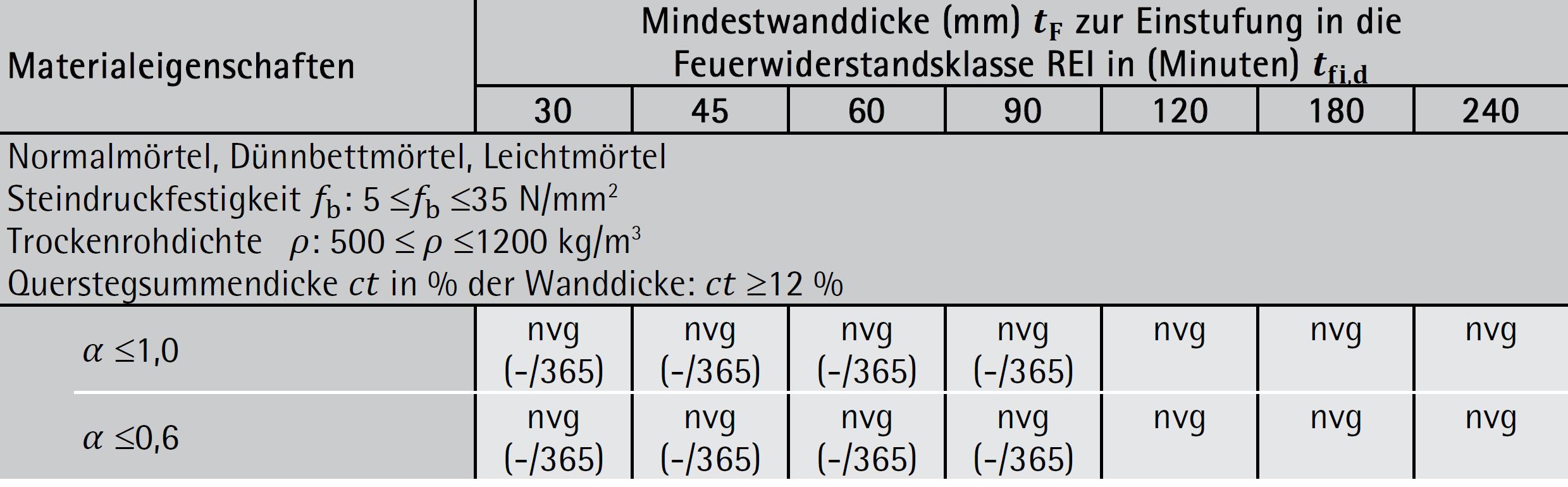 Ziegelmauerwerk – Gruppe 3: Kriterien REI-M und EI-M