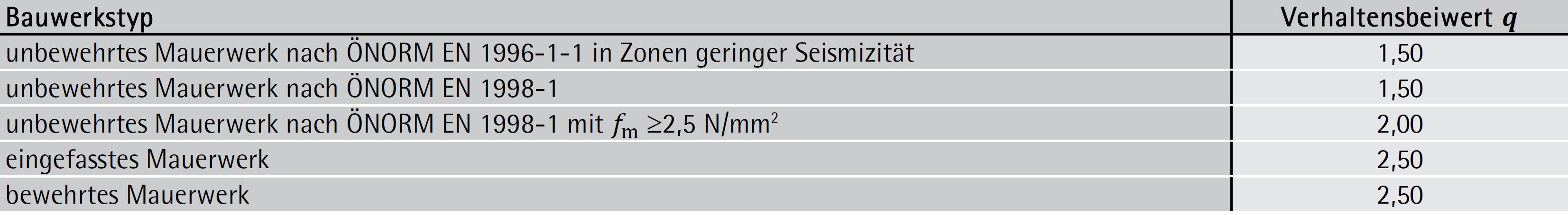 Verhaltensbeiwerte q für Mauerwerksbauten – ÖNORM B 1998-1