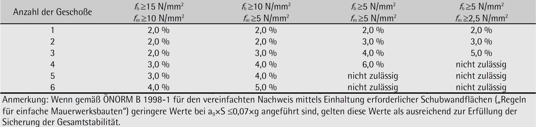 Tabelle 6-44: Mindestschub-Wandquerschnitte pro orthogonaler Richtung pA,min – ÖNORM B 1996-3