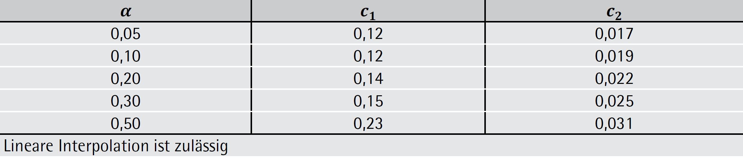 Tabelle 6-42: Konstanten c1 und c2 – ÖNORM EN 1996-3