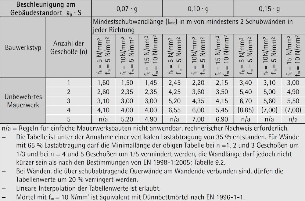Tabelle 6-45: Zulässige Anzahl von Vollgeschoßen über Grund und Mindestschubwandlängen – ÖNORM B 1998-1