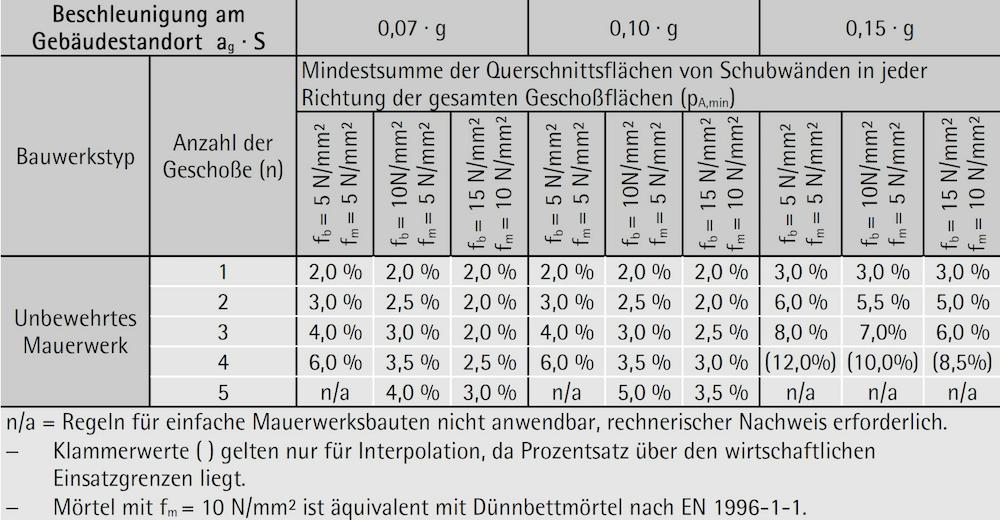 """Tabelle 6-46: Zulässige Anzahl von Vollgeschoßen über Grund und Mindestquerschnittsflächen von Schubwänden für """"einfache Mauerwerksbauten"""" – ÖNORM B 1998-1"""