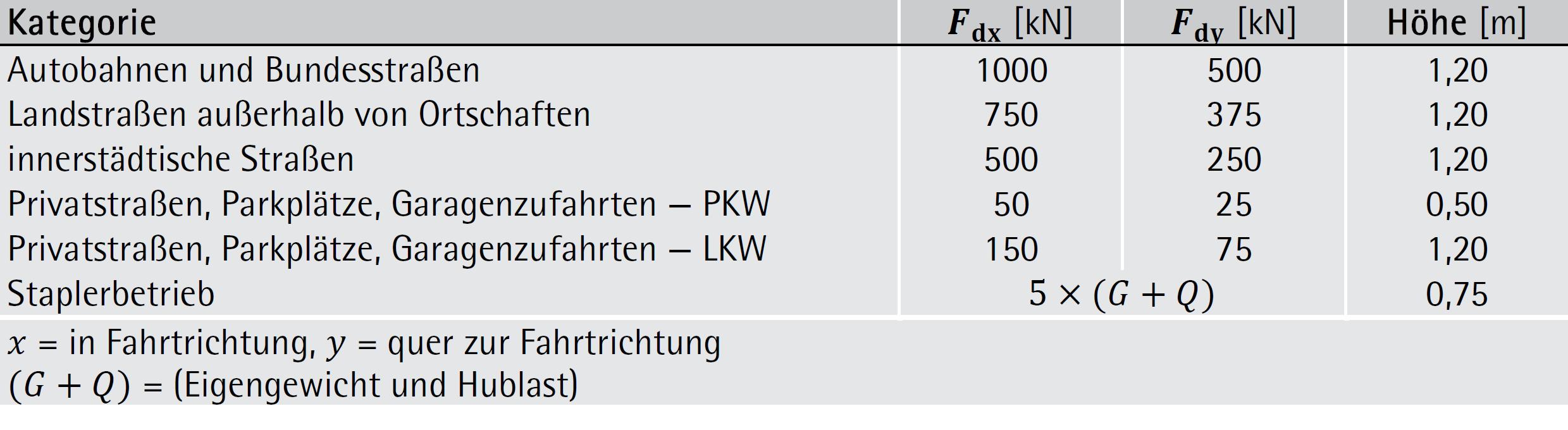 Statische Anprallkräfte – ÖNORM EN 1991-1-7