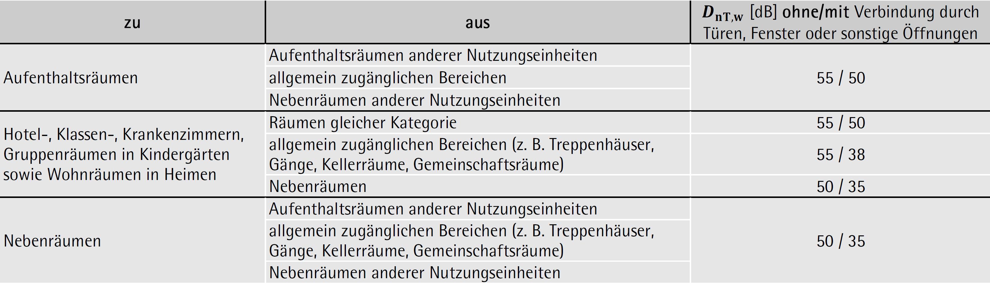Tabelle 3-05: Mindesterforderliche bewertete Standard-Schallpegeldifferenz DnT,w in Gebäuden
