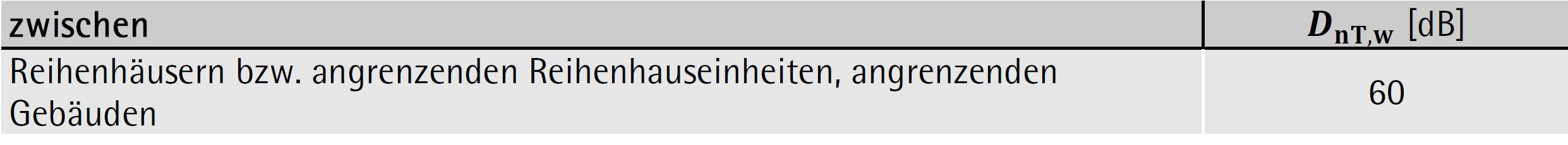 Mindesterforderliche bewertete Standard-Schallpegeldifferenz DnT,w zwischen Reihenhäusern und angrenzenden Gebäuden