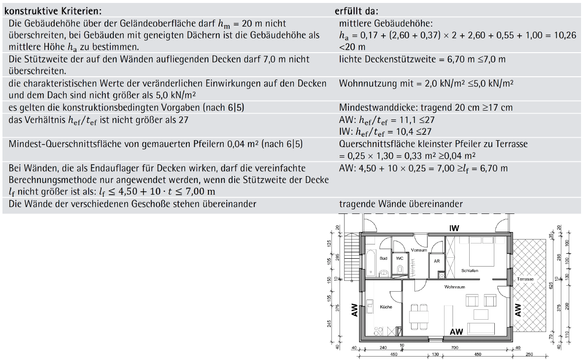 Beispiel 6-03: vereinfachte vertikale Berechnungsmethode – ÖNORM EN 1996-3 (Teil 2/3)