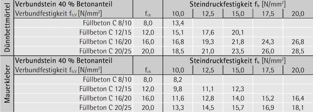 Verbundsteinfestigkeit fb,V bei 40 % Querschnittsanteil Beton