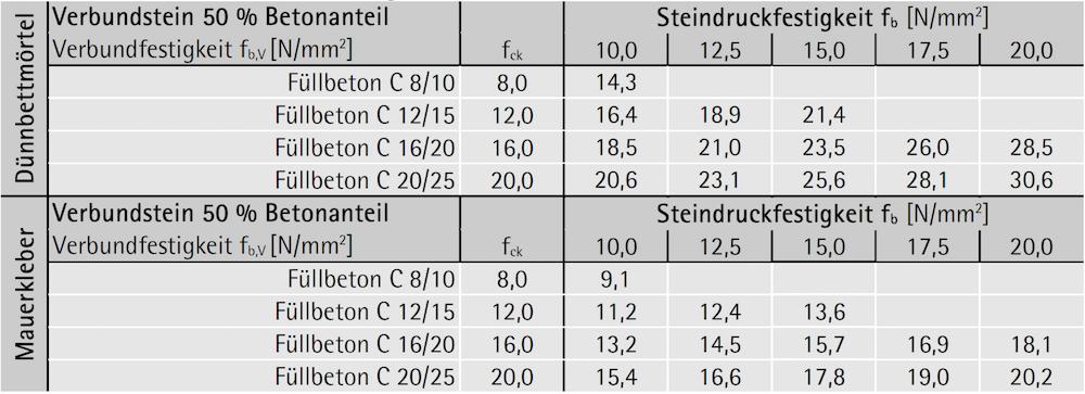 Verbundsteinfestigkeit fb,V bei 50 % Querschnittsanteil Beton