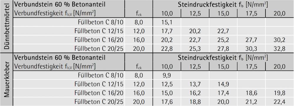 Verbundsteinfestigkeit fb,V bei 60 % Querschnittsanteil Beton