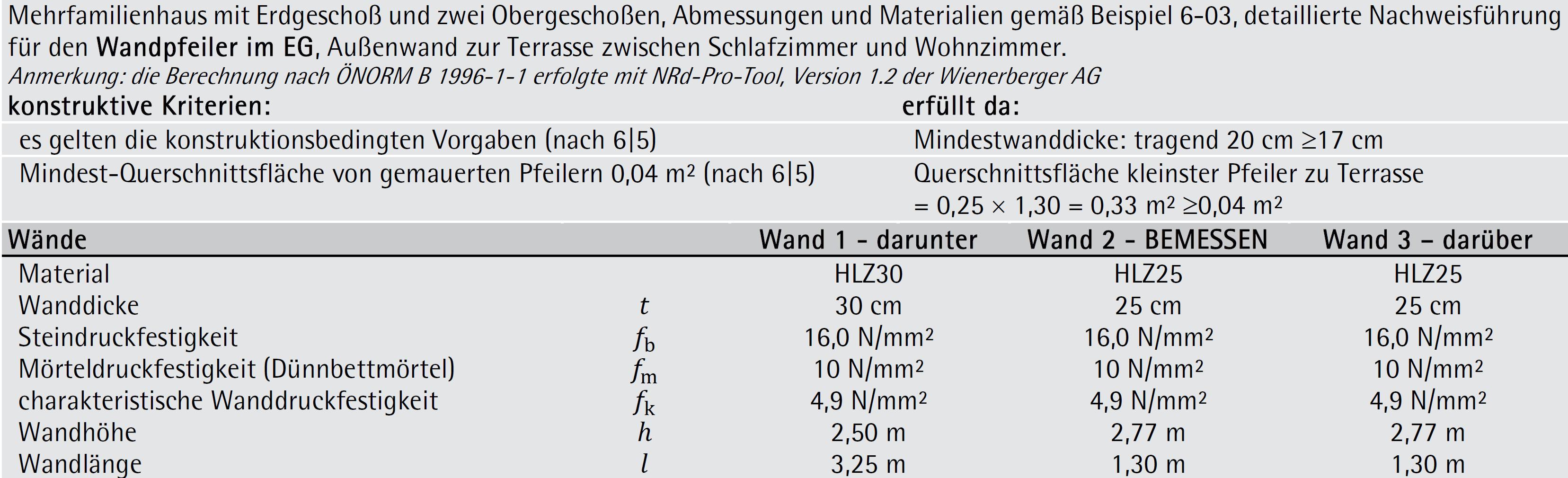 Beispiel 6-04: detaillierter vertikaler Bemessungsnachweis – ÖNORM EN 1996-1-1 (Teil 1/3)