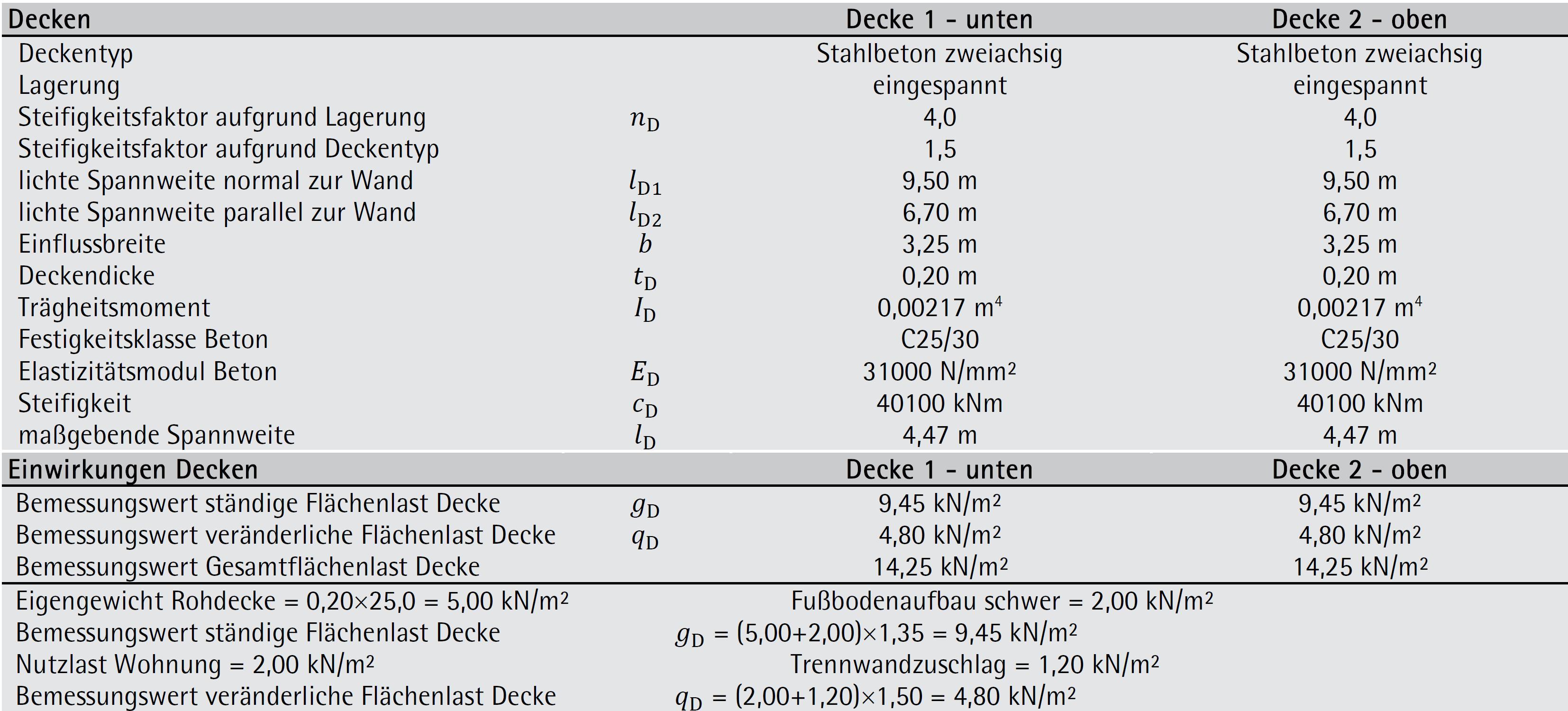 Beispiel 6-04: detaillierter vertikaler Bemessungsnachweis – ÖNORM EN 1996-1-1 (Teil 2/3)