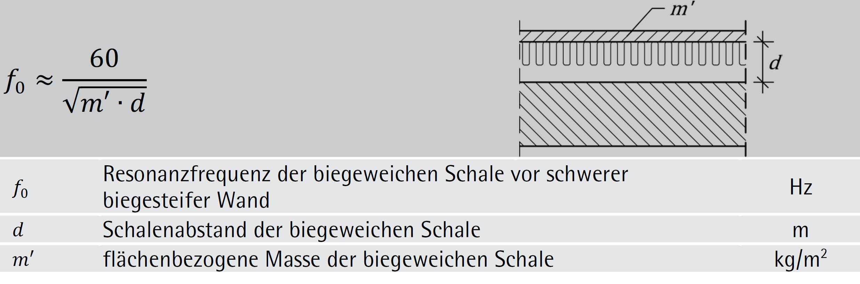 Formel (3-29)