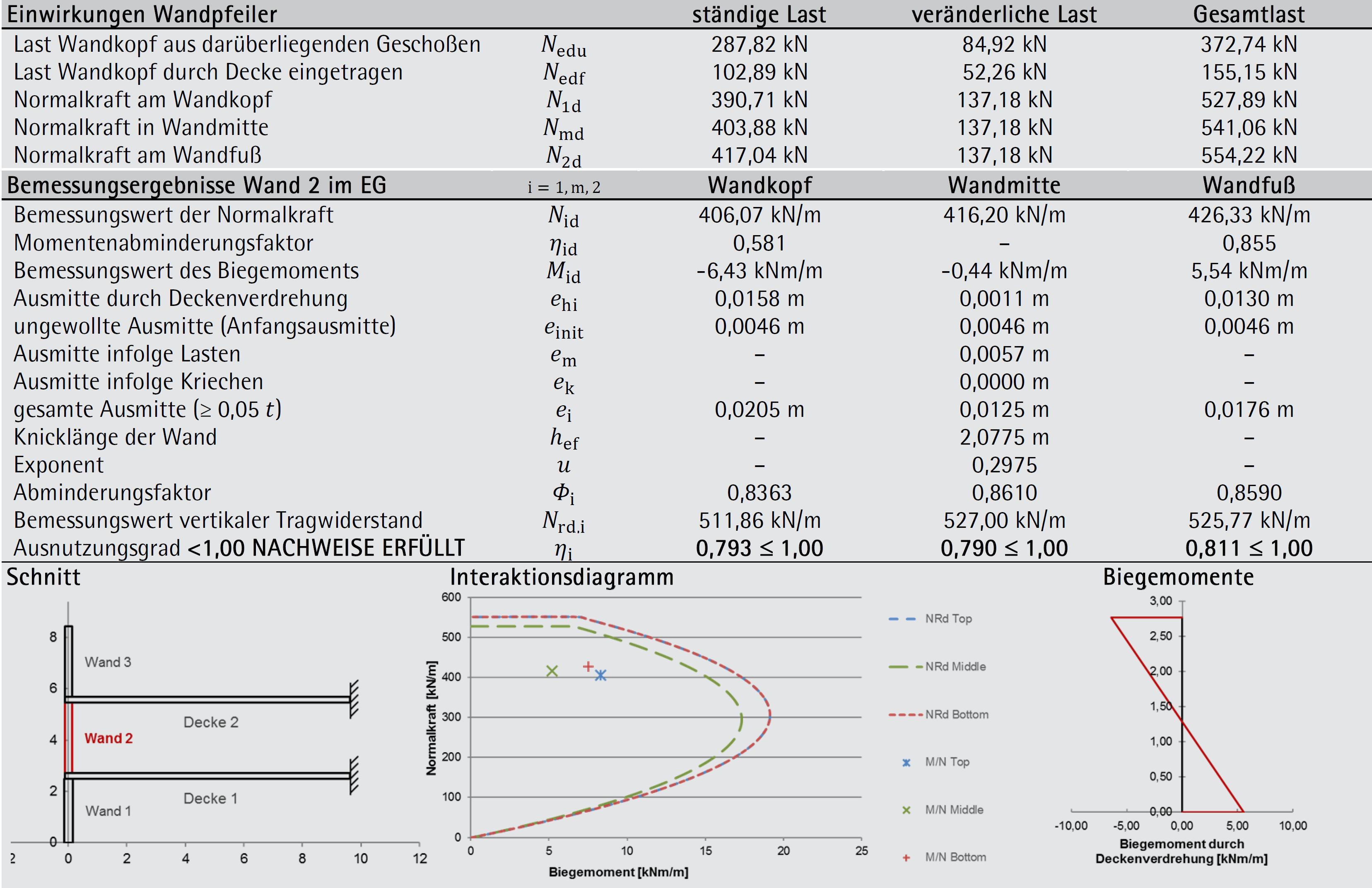 Beispiel 6-04: detaillierter vertikaler Bemessungsnachweis – ÖNORM EN 1996-1-1 (Teil 3/3)