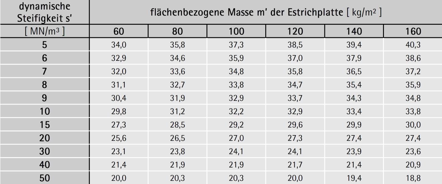 Bewertete Trittschallminderung ΔLw von schwimmend verlegten Estrichen mit dem Bindemittel Zement oder Calciumsulfat – ÖNORM B 8115-4