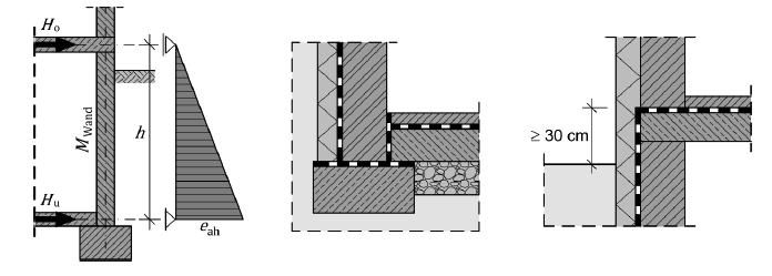 Schnittkräfte und Stützung Kellermauerwerk – vereinfacht