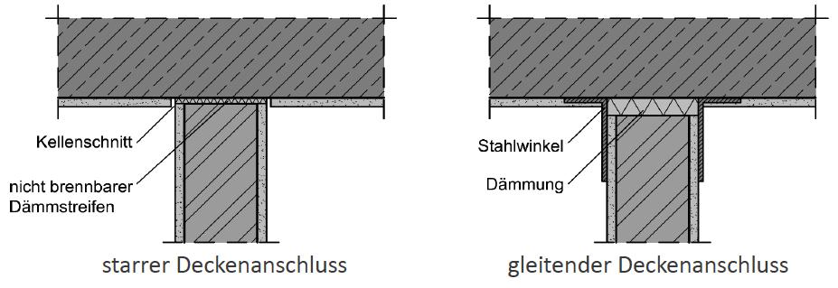 Abbildung 7-07: Deckenanschlüsse nichttragender Wände – ÖNORM B 3358-2 starrer Deckenanschluss gleitender Deckenanschluss