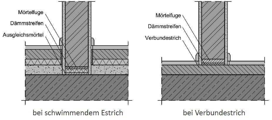 Abbildung 7-08: Bodenanschlüsse nichttragender Wände – ÖNORM B 3358-2