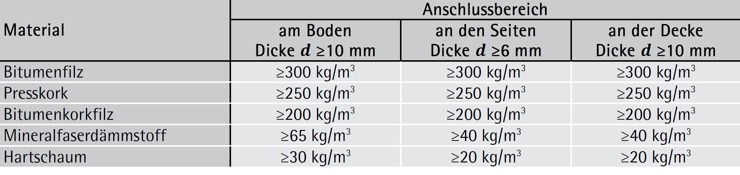 Tabelle 7-20: Baustoffe für elastische Zwischenlagen bei Anschlüssen