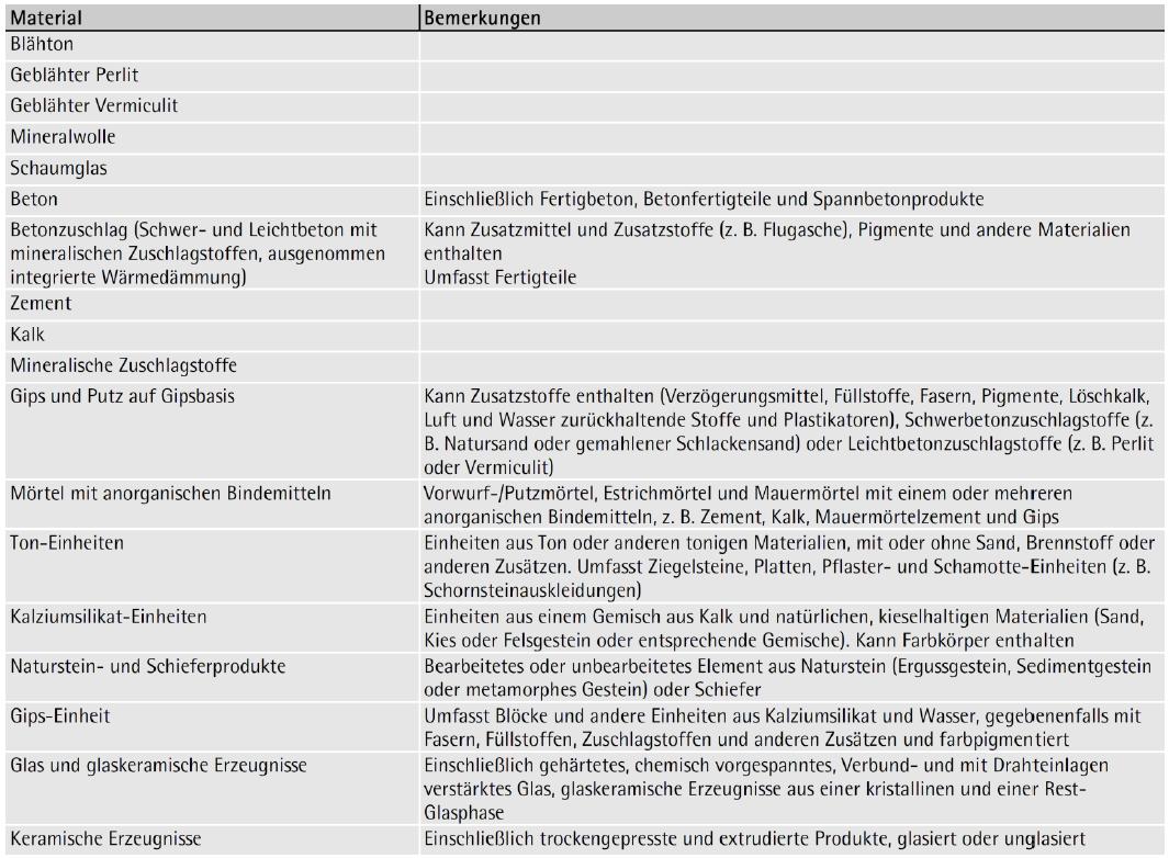 Tabelle 3-13: Produkte, die ohne Prüfung der Brennbarkeitsklasse A1 zugeordnet werden können (Auszug)